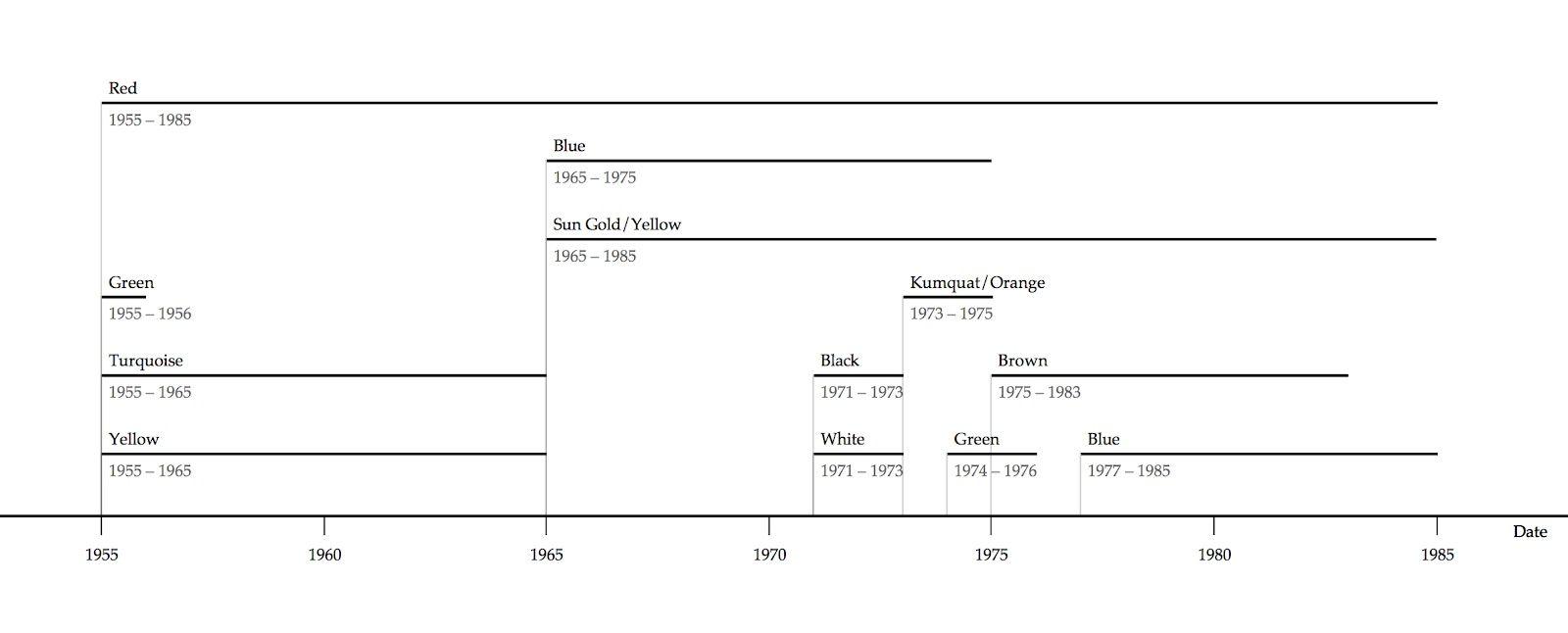 Kobenstyle Timeline